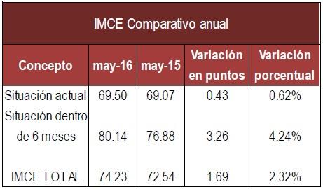 IMCE Anual Mayo16