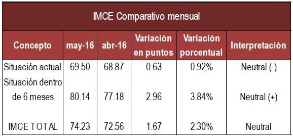 IMCE mensual Mayo16