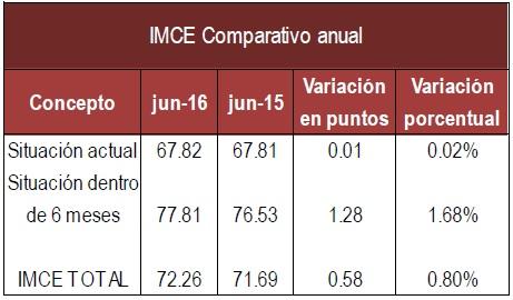 IMCE Anual Junio 16