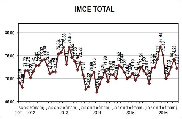 IMCE Total Junio 16