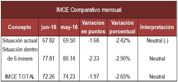 IMCE mensual Junio 16