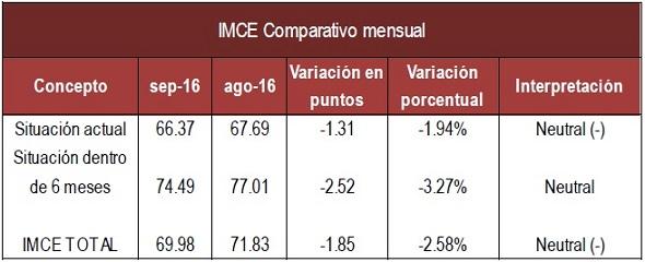 imce-mensual-sep-16