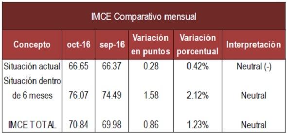 imce-mensual-oct-16