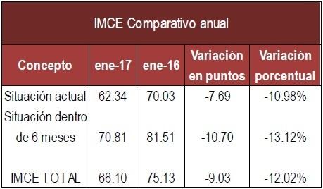 IMCE Anual Ene 17