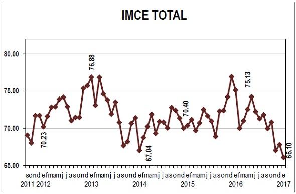 IMCE Total Ene 17
