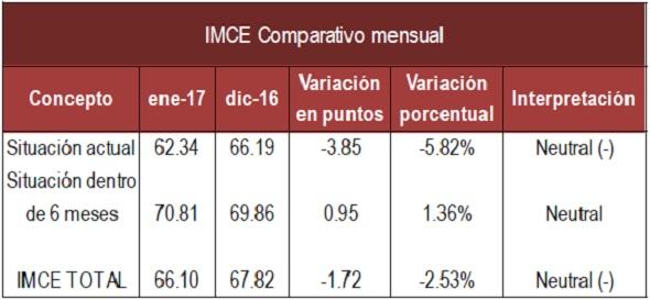 IMCE mensual Ene 17