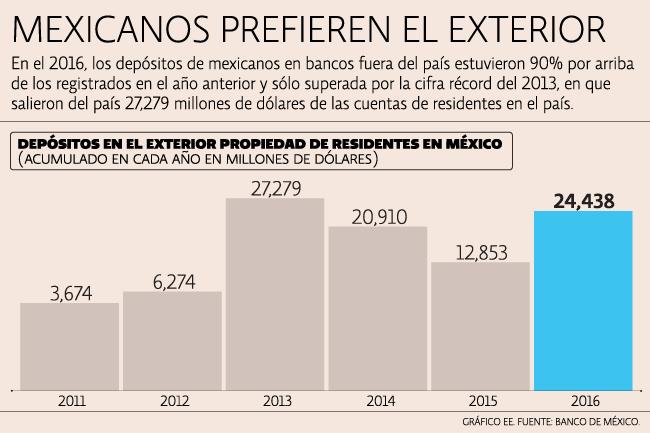 Capitales mexicanos duplicaron salida ante volatilidad en for Ofertas de empleo banco exterior