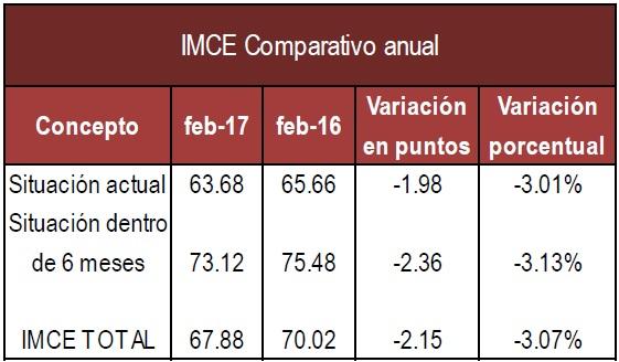 IMCE Anual Feb 17