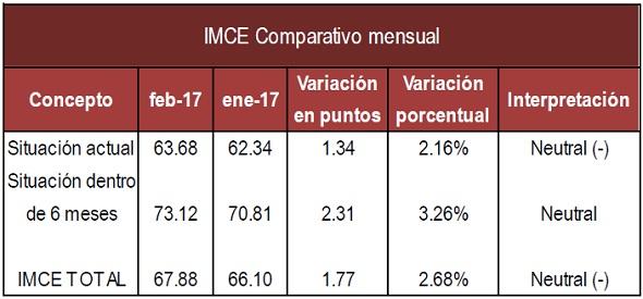 IMCE mensual Feb 17