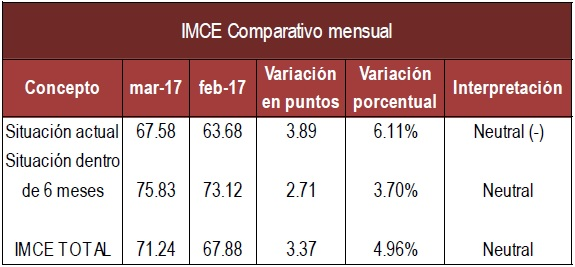 IMCE mensual Mzo 17