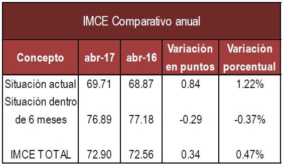 IMCE anual Abr 17