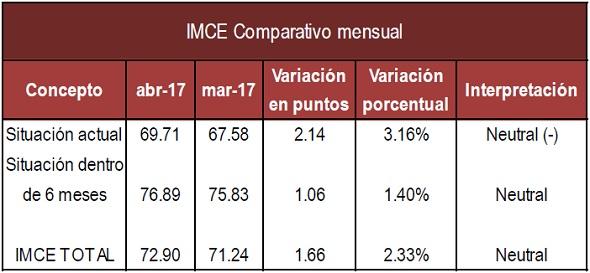 IMCE mensual Abr 17