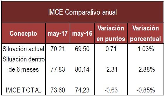 IMCE Anual Mayo 17