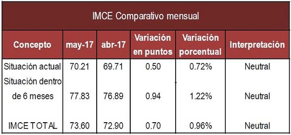 IMCE mensual Mayo 17