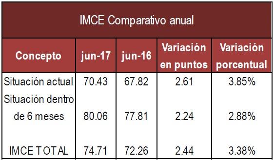 IMCE Anual Junio 17