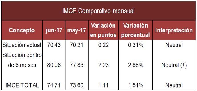 IMCE mensual Junio 17