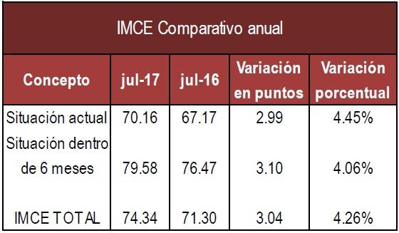 IMCE anual Julio 17
