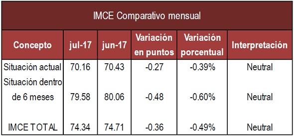 IMCE mensual Julio 17