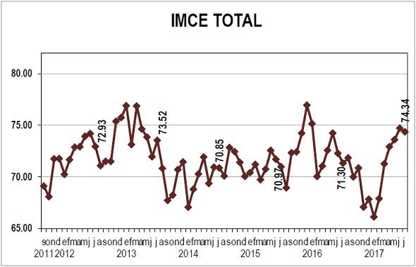 IMCE total Julio 17