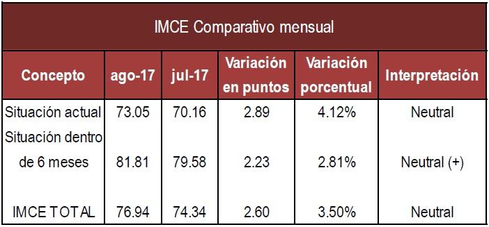 IMCE mensual Agosto 17