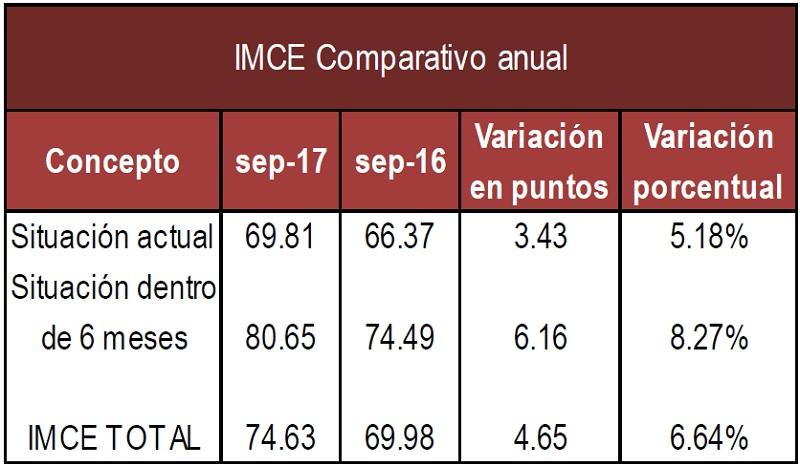 IMCE anual Septiembre 17