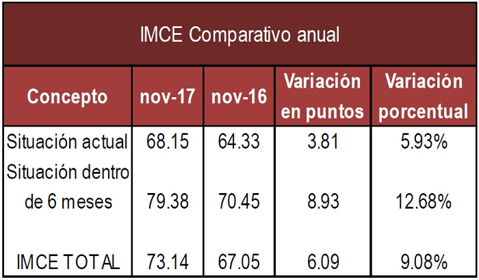 IMCE anual Nov 17