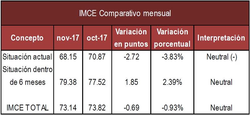IMCE mensual Nov 17
