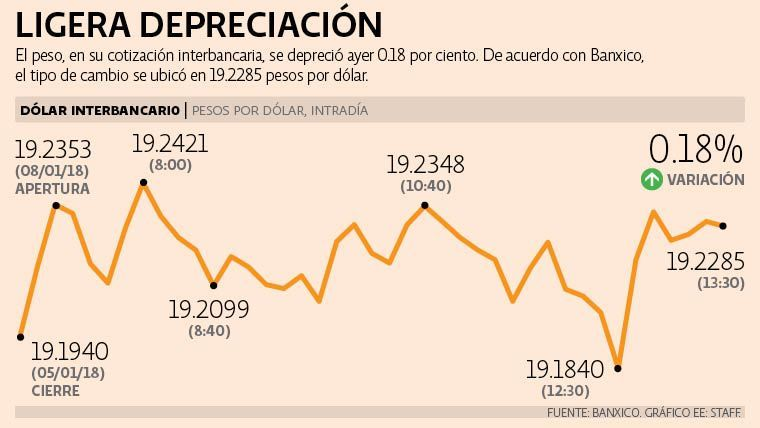 Te Dolar 9ene 18 Jpg 1853814124 El Escenario Para Peso
